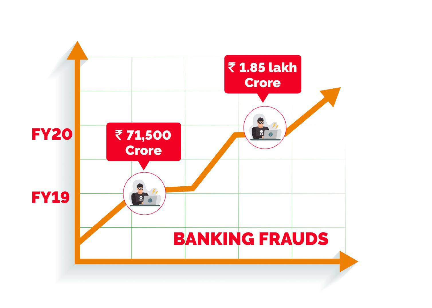 Banking Froud in India
